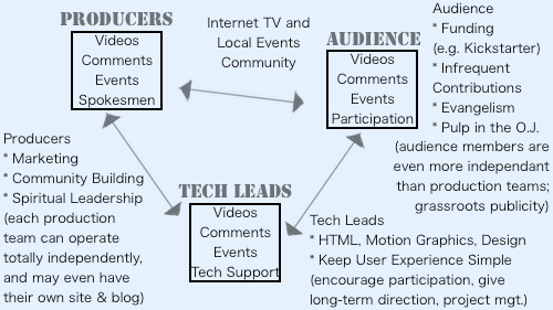 Internet TV and Local Events Community
